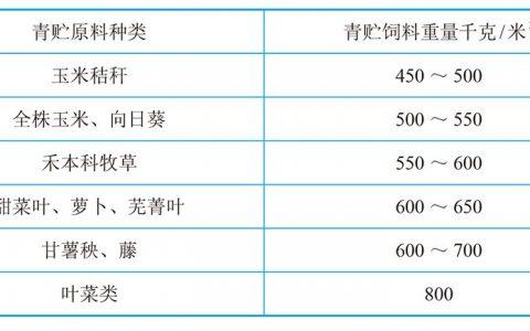 青贮的容量- 养羊饲料加工技术