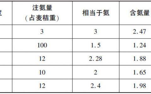 简述秸秆的氨化处理方法-秸秆氨化料能保存多长时间