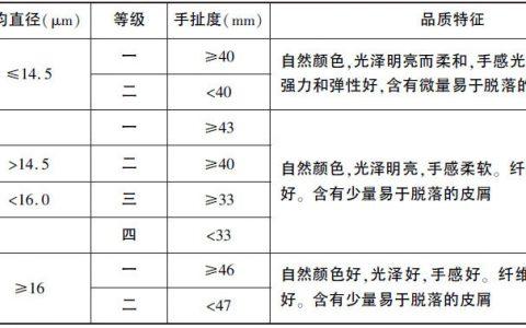 山羊绒的分类和分等,怎么分辨山羊绒